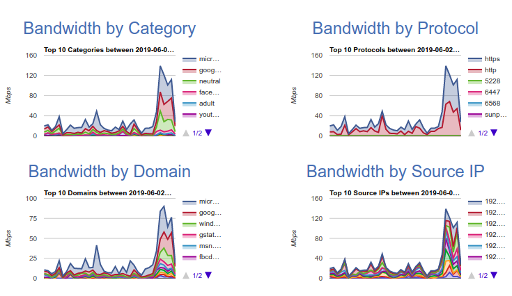Bandwidth View Dashboard Example