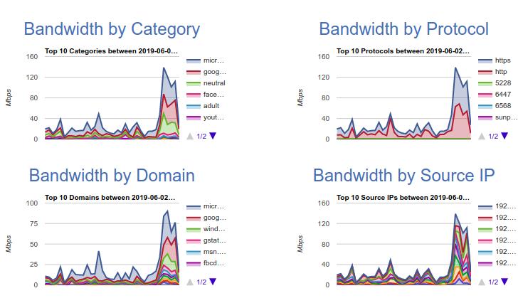 Web Content Filter for ISPs | LucidView |MikroTik Enforcer
