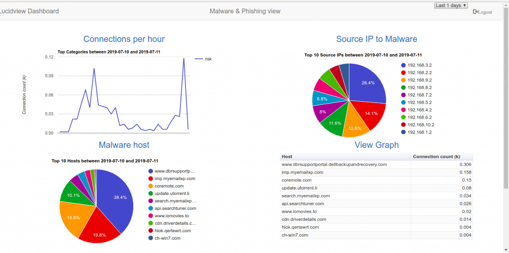 Malware Dashboard Example
