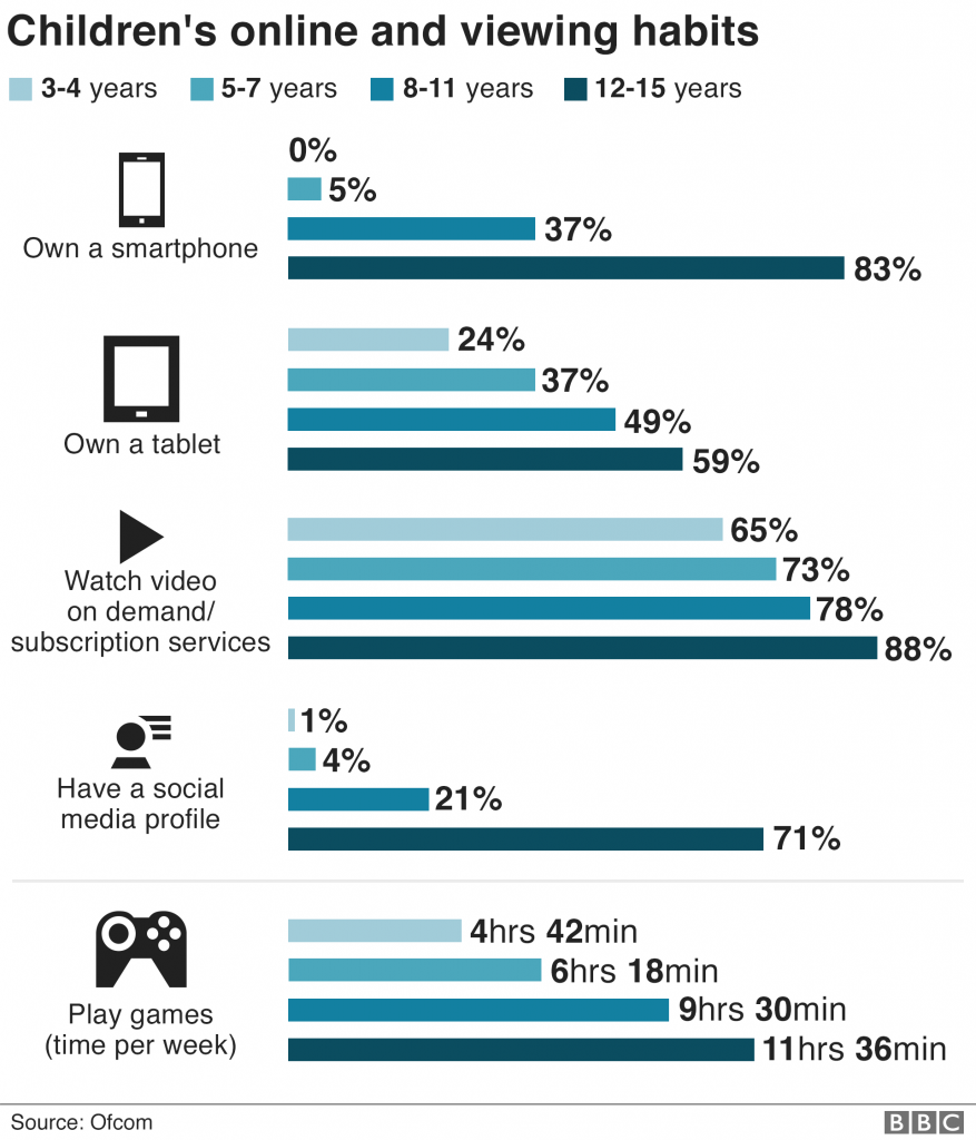 Children Online behaviour